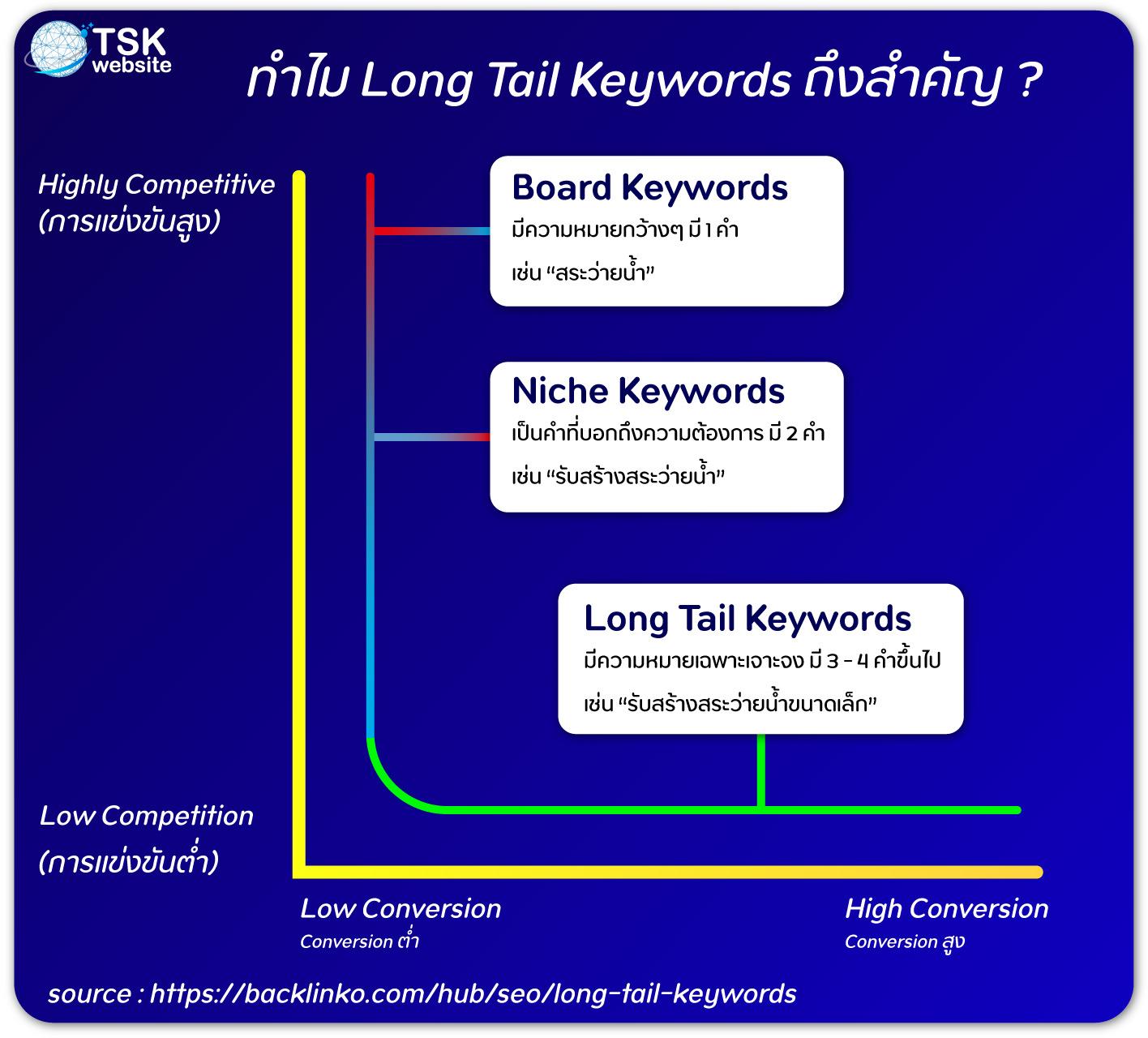 ทำไม Long Tail Keywords ถึงสำคัญ